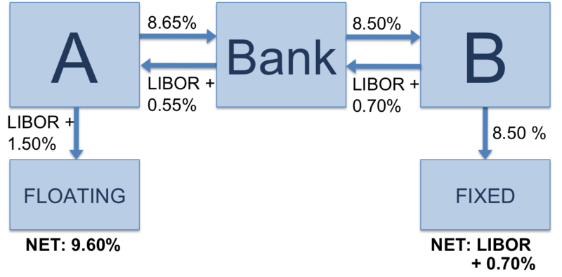 interest_rate_swap_with_bank